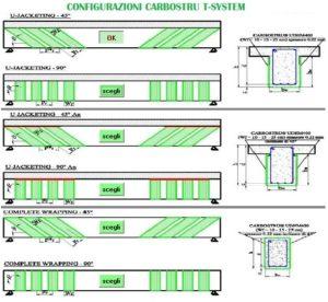 TSystem consolidamento travi