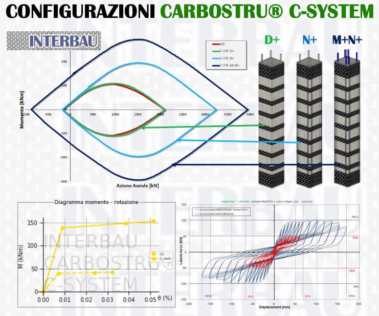 Configurazione Carbostru C System Interbau