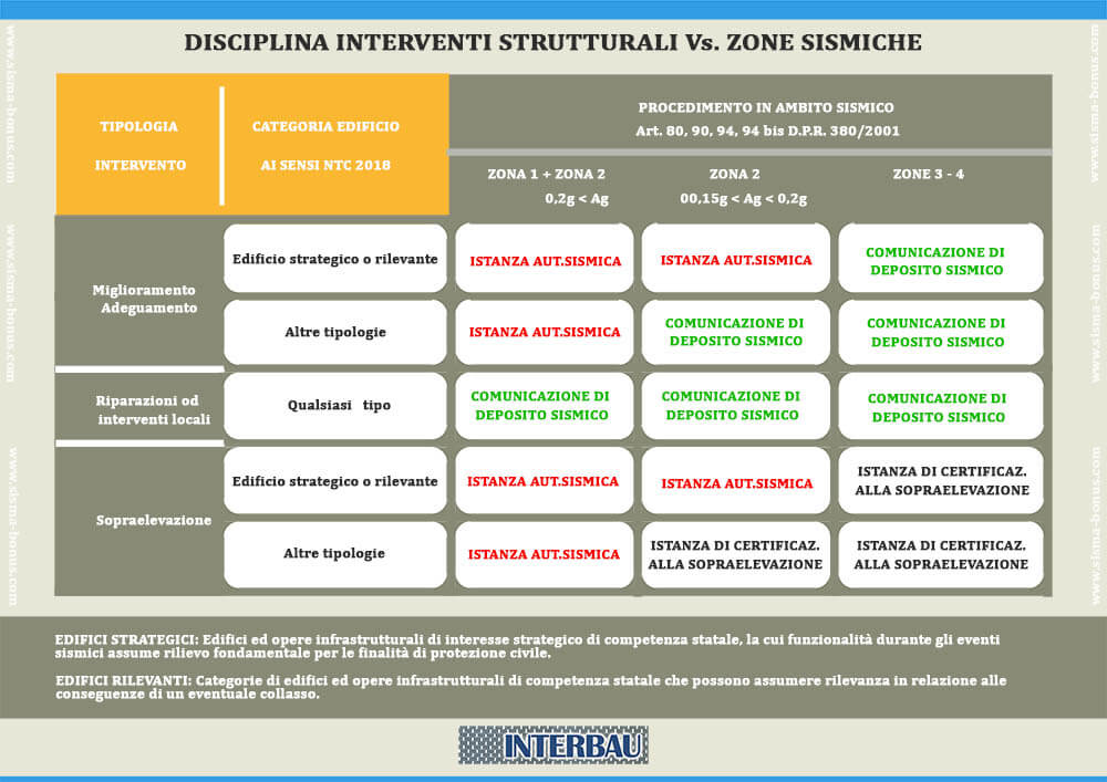 infografica disciplina interventi strutturali vs zone sismiche 2020